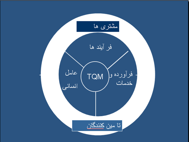پاورپوینت مدیریت جامع كیفیت TQM