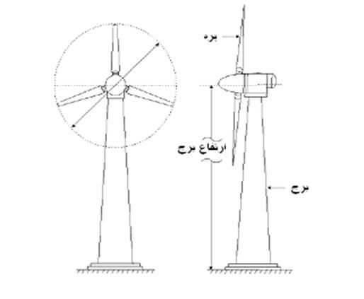 پاورپوینت بررسی توربین بادی و انواع ژنراتور