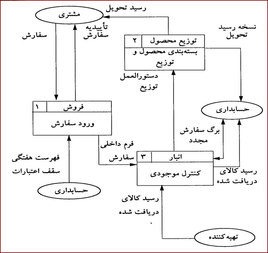 پاو وینت مدل سازی فرایندی